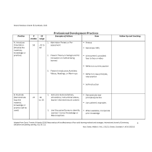 TABLE OF PROFESSIONAL DEVELOPMENT PRACTICES - 2012